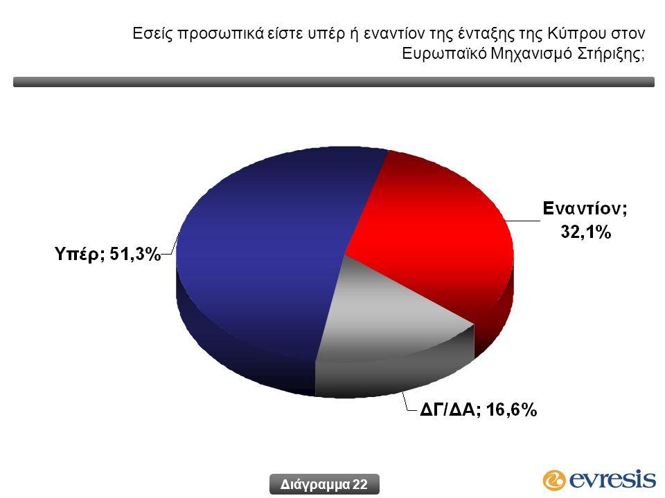 Εσείς προσωπικά είστε υπέρ ή εναντίον της ένταξης της Κύπρου στον Ευρωπαϊκό Μηχανισμό Στήριξης; Διάγραμμα 22