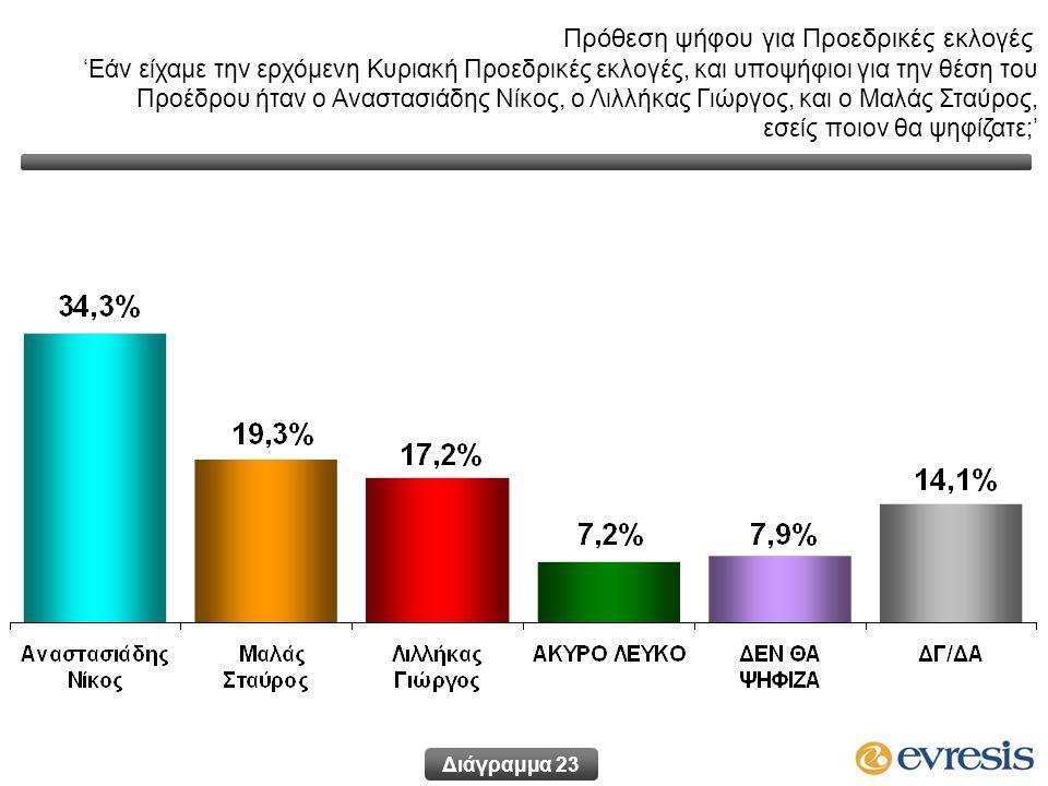 Πρόθεση ψήφου για Προεδρικές εκλογές 'Εάν είχαμε την ερχόμενη Κυριακή Προεδρικές εκλογές, και υποψήφιοι για την θέση του Προέδρου ήταν ο Αναστασιάδης Νίκος, ο Λιλλήκας Γιώργος, και ο Μαλάς Σταύρος, εσείς ποιον θα ψηφίζατε;' Διάγραμμα 23