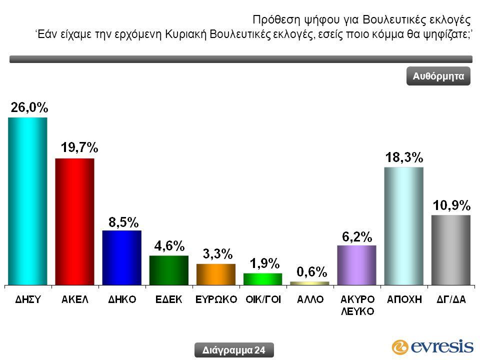 Πρόθεση ψήφου για Βουλευτικές εκλογές 'Εάν είχαμε την ερχόμενη Κυριακή Βουλευτικές εκλογές, εσείς ποιο κόμμα θα ψηφίζατε;' Αυθόρμητα Διάγραμμα 24