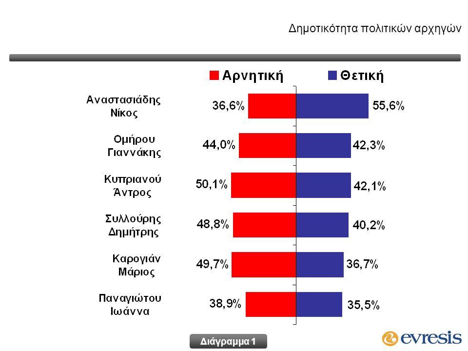 Δημοτικότητα πολιτικών αρχηγών Διάγραμμα 1