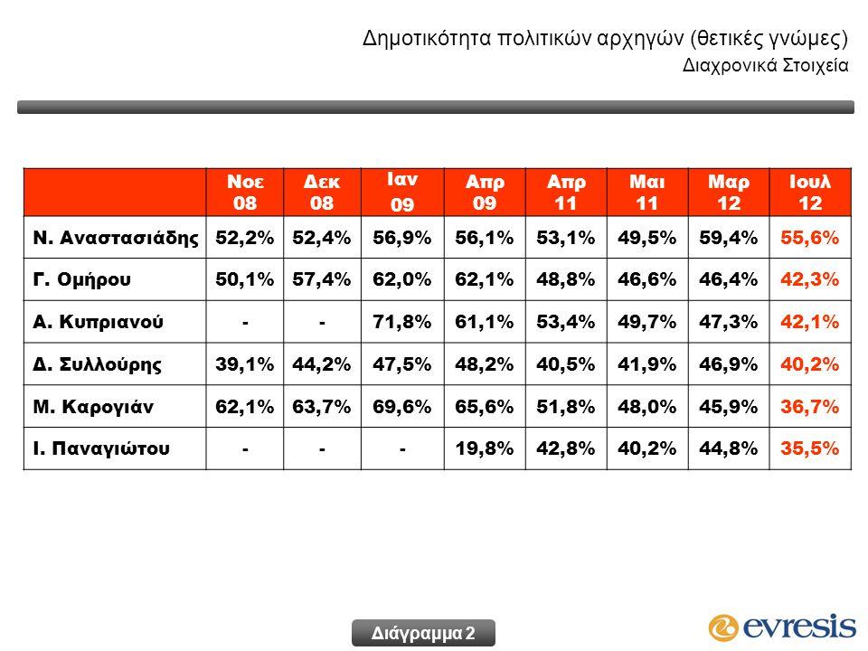Δημοτικότητα πολιτικών αρχηγών (θετικές γνώμες) Διαχρονικά Στοιχεία Νοε 08 Δεκ 08 Ιαν 09 Απρ 09 Απρ 11 Μαι 11 Μαρ 12 Ιουλ 12 Ν. Αναστασιάδης52,2%52,4%