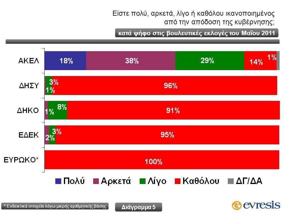 Είστε πολύ, αρκετά, λίγο ή καθόλου ικανοποιημένος από την απόδοση της κυβέρνησης; κατά ψήφο στις βουλευτικές εκλογές του Μαΐου 2011 * Ενδεικτικά στοιχεία λόγω μικρής αριθμητικής βάσης Διάγραμμα 5