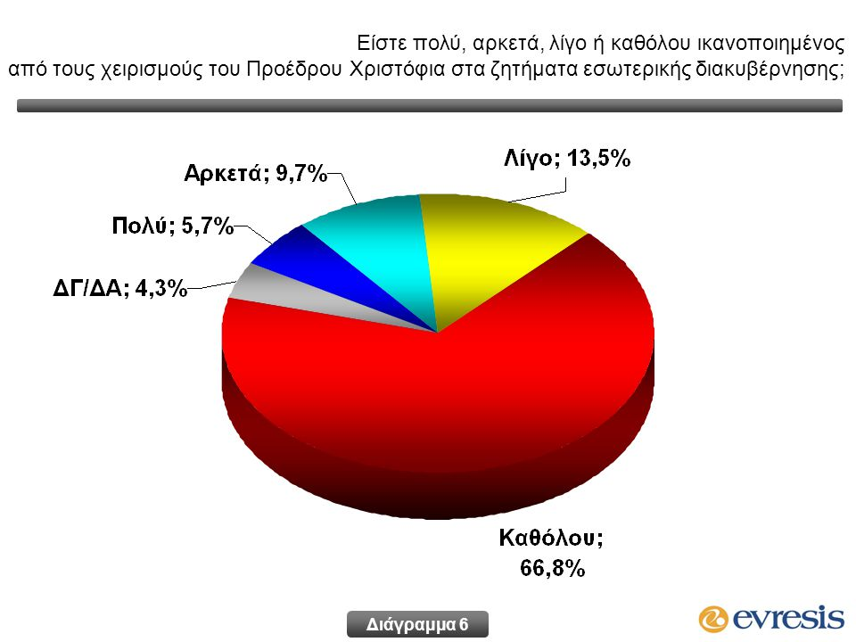 Διάγραμμα 6 Είστε πολύ, αρκετά, λίγο ή καθόλου ικανοποιημένος από τους χειρισμούς του Προέδρου Χριστόφια στα ζητήματα εσωτερικής διακυβέρνησης;