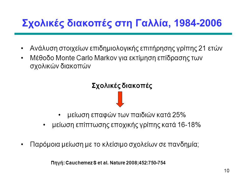 Σχολικές διακοπές στη Γαλλία, 1984-2006 •Ανάλυση στοιχείων επιδημιολογικής επιτήρησης γρίπης 21 ετών •Μέθοδο Monte Carlo Markov για εκτίμηση επίδρασης