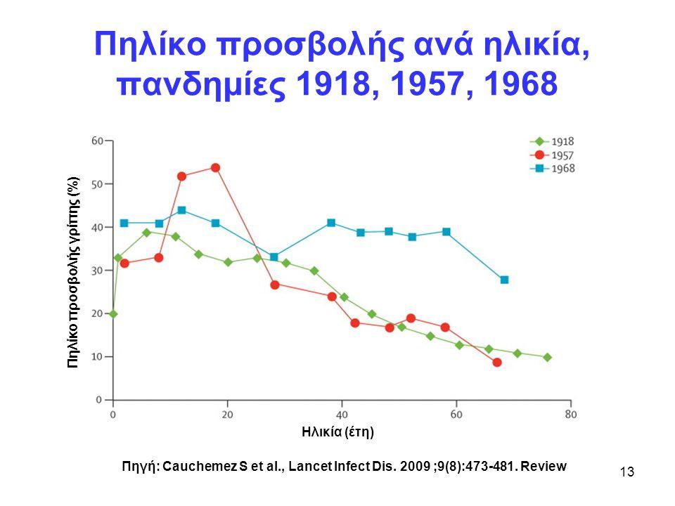 Πηλίκο προσβολής ανά ηλικία, πανδημίες 1918, 1957, 1968 Ηλικία (έτη) Πηλίκο προσβολής γρίπης (%) Πηγή: Cauchemez S et al., Lancet Infect Dis. 2009 ;9(
