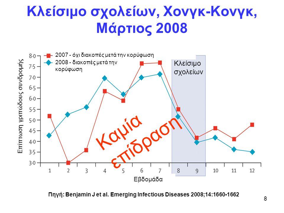 Κλείσιμο σχολείων, Χονγκ-Κονγκ, Μάρτιος 2008 Πηγή: Benjamin J et al. Emerging Infectious Diseases 2008;14:1660-1662 Εβδομάδα 2007 - όχι διακοπές μετά