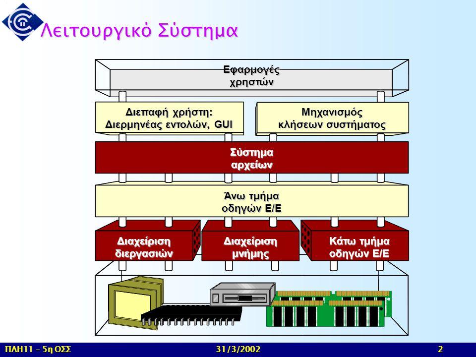 ΠΛΗ11 – 5η ΟΣΣ 31/3/2002 2 Λειτουργικό Σύστημα Διαχείριση διεργασιών Διαχείρισημνήμης Κάτω τμήμα οδηγών Ε/Ε Άνω τμήμα οδηγών Ε/Ε Σύστημααρχείων Διεπαφ