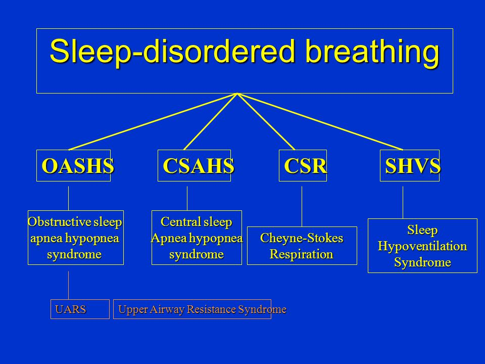 Central sleep apnea syndrome HYPERCAPNIC CSA •Alveolar hypoventilation •Central neurologic disease –CVA, Ondine •Peripheral neurologic disease –Polyneuropathy, ALS, Motorneuron disease –Mononeuropathy, diaphragm weakness –Myopathy –Other •Restriction due to skeletal disorders –Skeletal malformation, Congenital KS –Acquired due to trauma •Abnormal lung mechanics –Asthma, COPD, … NORMO-HYPOCAPNIC CSA •Altered ventilatory control CAUSES •Idiopathic/obesity •High altitude •Metabolic disorders acromegaly, hypothyroidism, renal failure •CVA •Congestive heart failure