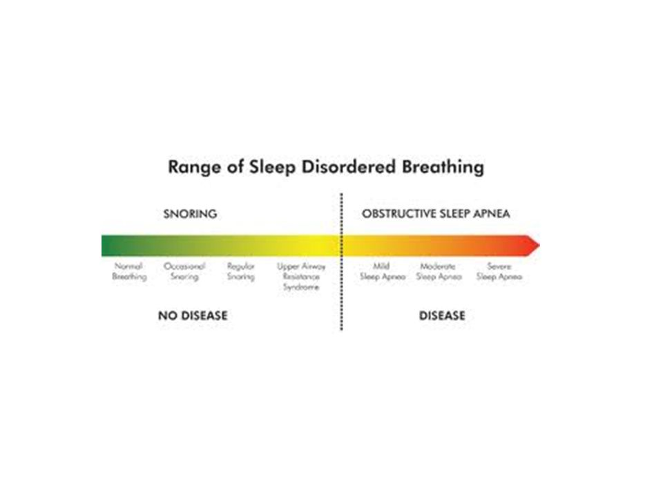 Cheyne-Stokes Breathing •At least THREE consecutive cycles of cyclical crescendo and decrescendo change in breathing amplitude AND At least ONE of the following: • 5 or more central apneas OR [central] hypopneas per/hr sleep • Cyclic crescendo and decrescendo change in breathing amplitude has duration of at least 10 consecutive minutes.