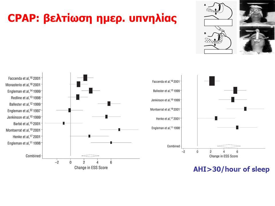 CPAP: βελτίωση ημερ. υπνηλίας Patel Arch Intern Med 2003;163:565-71 2.91 4.75 AHI>30/hour of sleep Several RCT establishing the efficacy of CPAP regar