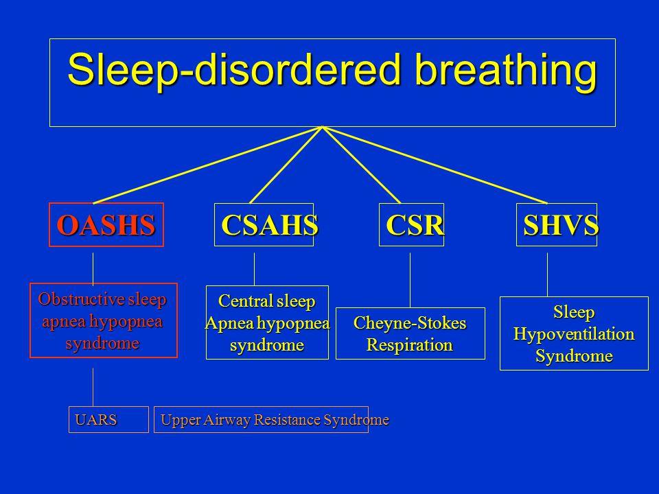 Cheyne-Stokes Breathing • Συχνά εμφανίζεται σε: – συμφορητική ΧΚΑ (25-40%) – ΧΝΑ – μηνιγγίτιδα, ενδοεγκεφαλική αιμορραγία –  ενδοκρανιακή υπέρταση - Υπερδοσολογία φαρμάκων χρηση μεθαδόνης (30-45%)
