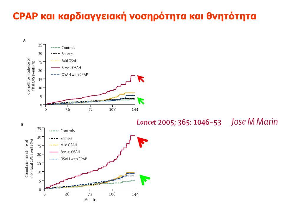 CPAP και καρδιαγγειακή νοσηρότητα και θνητότητα