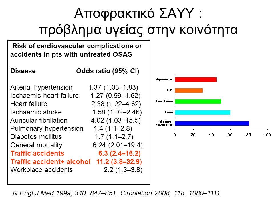 45% of users of methadone have Idiopathic CSA Teichtahl et al. Addiction 2001;96:395-403