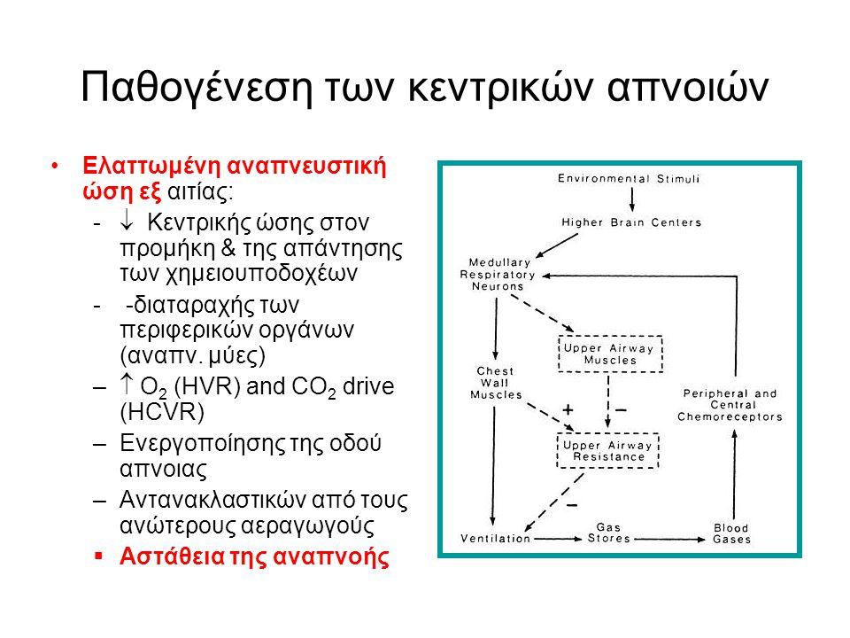 Παθογένεση των κεντρικών απνοιών •Ελαττωμένη αναπνευστική ώση εξ αιτίας: -  Κεντρικής ώσης στον προμήκη & της απάντησης των χημειουποδοχέων - -διαταρ
