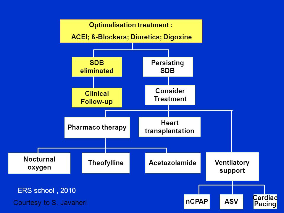 Optimalisation treatment : ACEI; ß-Blockers; Diuretics; Digoxine SDB eliminated Persisting SDB Clinical Follow-up Consider Treatment Heart transplantation Pharmaco therapy Theofylline Nocturnal oxygen Acetazolamide nCPAP Cardiac Pacing ASV Ventilatory support Courtesy to S.