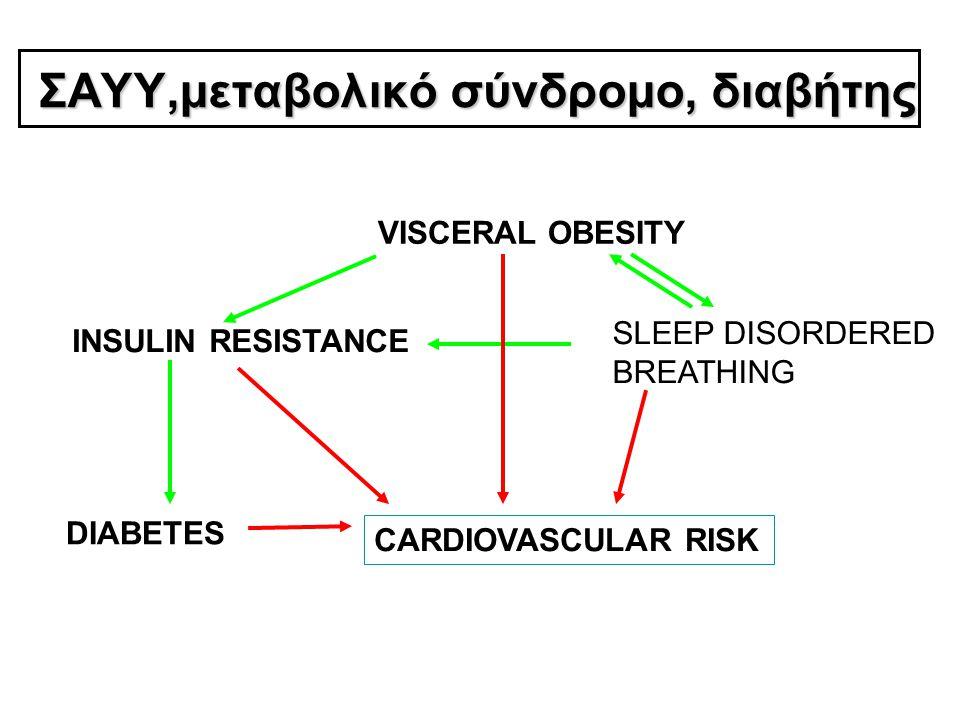 Θεραπευτικές προσεγγίσεις CPAP Καλή τεκμηρίωση για θεραπεία στο :  σοβαρό ΣΑΥΥ με AHI (>30/h) και συμπτώματα  μέτριο ΣΑΥΥ με AHI=15 - 30/h και - συμπτώματα η - με σαφή συσχέτιση με καρδιαγγειακή επιβάρυνση