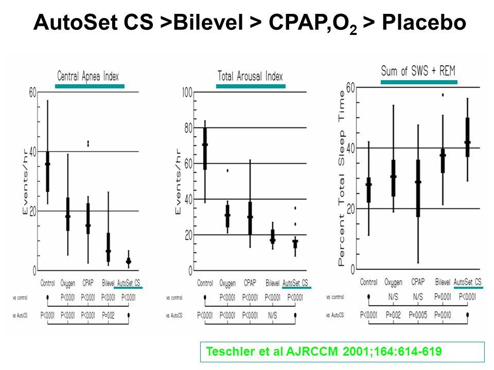 AutoSet CS >Bilevel > CPAP,O 2 > Placebo Teschler et al AJRCCM 2001;164:614-619