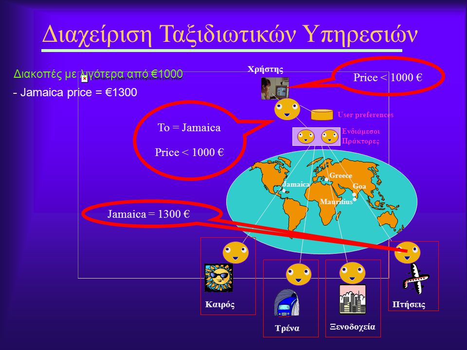 - Jamaica price = €1300 Διαχείριση Ταξιδιωτικών Υπηρεσιών Χρήστης Καιρός Ξενοδοχεία Πτήσεις Ενδιάμεσοι Πράκτορες Τρένα Greece Jamaica Mauritius Goa Price < 1000 € Διακοπές με λιγότερα από €1000 To = Jamaica Price < 1000 € Jamaica = 1300 € User preferences