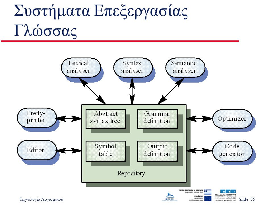 Τεχνολογία ΛογισμικούSlide 35 Συστήματα Επεξεργασίας Γλώσσας