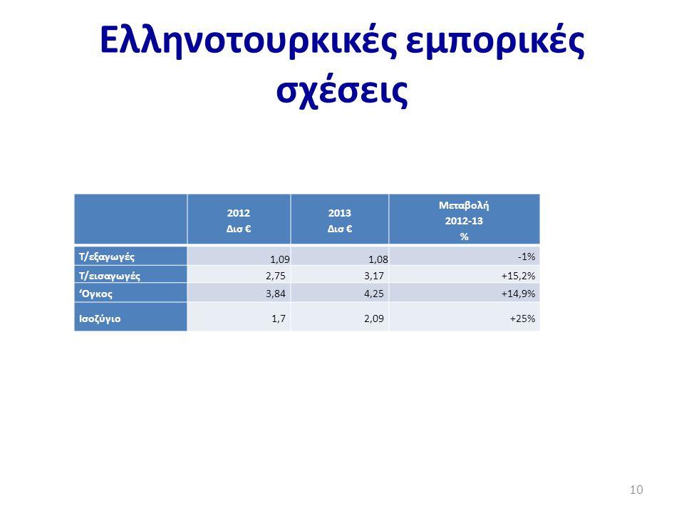 Ελληνοτουρκικές εμπορικές σχέσεις 2012 Δισ € 2013 Δισ € Μεταβολή 2012-13 % Τ/εξαγωγές 1,091,08 -1% T/εισαγωγές2,753,17+15,2% 'Ογκος3,844,25+14,9% Ισοζ