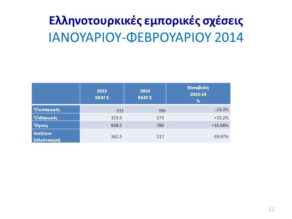 Ελληνοτουρκικές εμπορικές σχέσεις ΙΑΝΟΥΑΡΙΟΥ-ΦΕΒΡΟΥΑΡΙΟΥ 2014 2013 ΕΚΑΤ € 2014 ΕΚΑΤ € Μεταβολή 2013-14 % Τ/εισαγωγές 515390 -24,3% T/εξαγωγές 153.5173