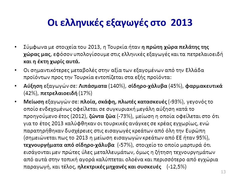 Οι ελληνικές εξαγωγές στο 2013 • Σύμφωνα με στοιχεία του 2013, η Τουρκία ήταν η πρώτη χώρα πελάτης της χώρας μας, εφόσον υπολογίσουμε στις ελληνικές ε