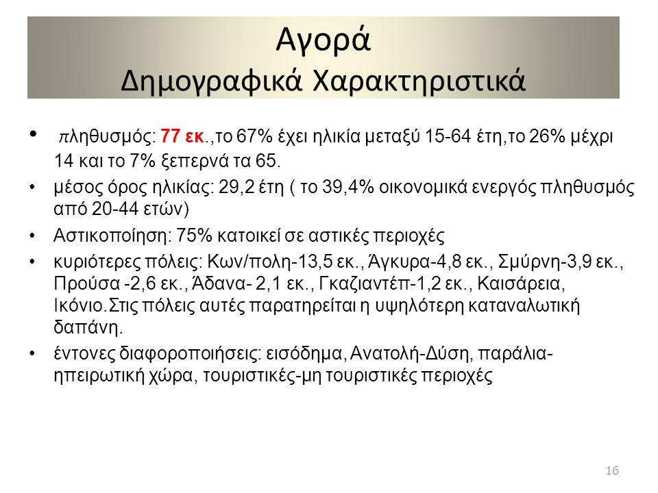 Αγορά Δημογραφικά Χαρακτηριστικά • π ληθυσμός: 77 εκ.,το 67% έχει ηλικία μεταξύ 15-64 έτη,το 26% μέχρι 14 και το 7% ξεπερνά τα 65. •μέσος όρος ηλικίας