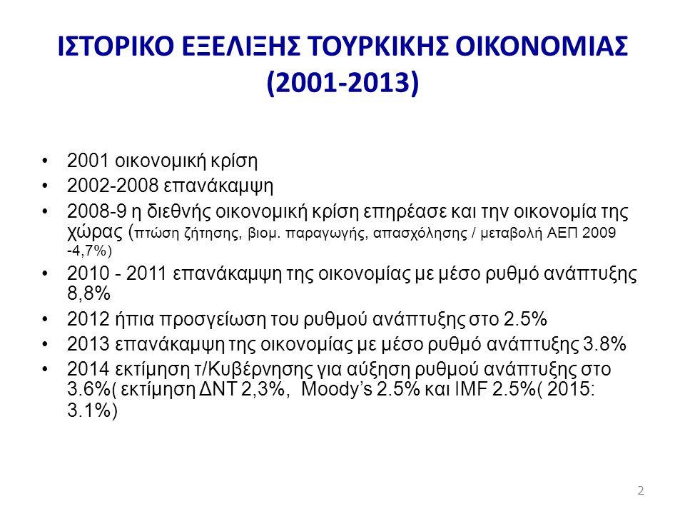 ΙΣΤΟΡΙΚΟ ΕΞΕΛΙΞΗΣ ΤΟΥΡΚΙΚΗΣ ΟIKONOMIAΣ (2001-2013) •2001 οικονομική κρίση •2002-2008 επανάκαμψη •2008-9 η διεθνής οικονομική κρίση επηρέασε και την οι