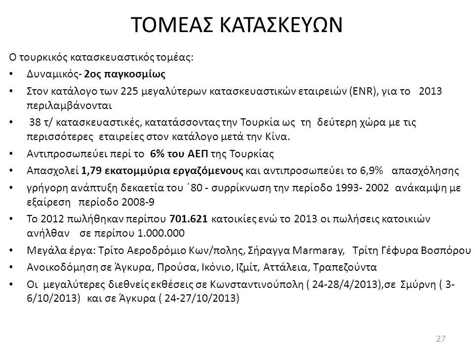 ΤΟΜΕΑΣ ΚΑΤΑΣΚΕΥΩΝ Ο τουρκικός κατασκευαστικός τομέας: • Δυναμικός- 2ος παγκοσμίως • Στον κατάλογο των 225 μεγαλύτερων κατασκευαστικών εταιρειών (ENR),