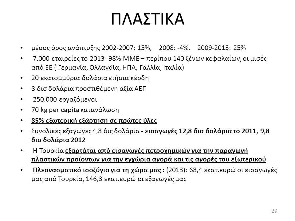 ΠΛΑΣΤΙΚΑ • μέσος όρος ανάπτυξης 2002-2007: 15%, 2008: -4%, 2009-2013: 25% • 7.000 εταιρείες το 2013- 98% ΜΜΕ – περίπου 140 ξένων κεφαλαίων, οι μισές α