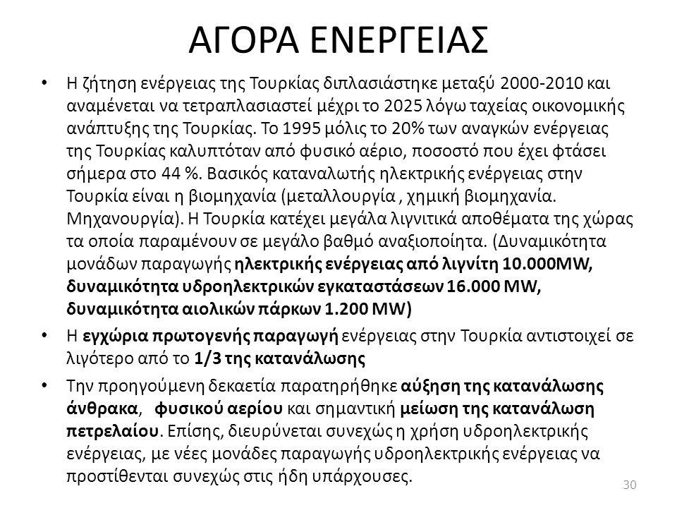 ΑΓΟΡΑ ΕΝΕΡΓΕΙΑΣ • Η ζήτηση ενέργειας της Τουρκίας διπλασιάστηκε μεταξύ 2000-2010 και αναμένεται να τετραπλασιαστεί μέχρι το 2025 λόγω ταχείας οικονομι