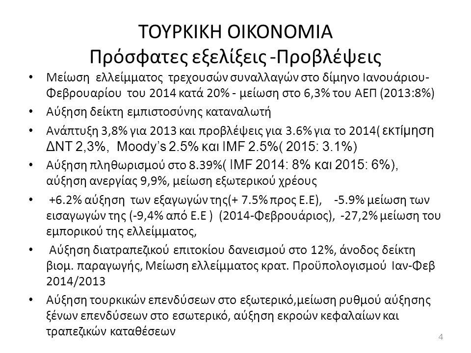 ΤΟΥΡΚΙΚΗ OIKONOMIA Πρόσφατες εξελίξεις -Προβλέψεις • Μείωση ελλείμματος τρεχουσών συναλλαγών στο δίμηνο Ιανουάριου- Φεβρουαρίου του 2014 κατά 20% - με