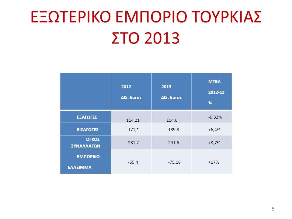 EΞΩΤΕΡΙΚΟ ΕΜΠΟΡΙΟ ΤΟΥΡΚΙΑΣ ΣΤΟ 2013 2012 ΔΙΣ. Euros 2013 ΔΙΣ. Euros ΜΤΒΛ 2012-13 % ΕΞΑΓΩΓΕΣ 114,21114.6 -0,33% ΕΙΣΑΓΩΓΕΣ171,1189.8+6,4% ΟΓΚΟΣ ΣΥΝΑΛΛΑΓ