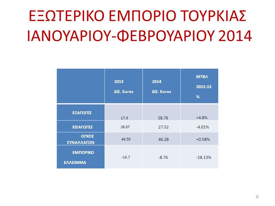 EΞΩΤΕΡΙΚΟ ΕΜΠΟΡΙΟ ΤΟΥΡΚΙΑΣ ΙΑΝΟΥΑΡΙΟΥ-ΦΕΒΡΟΥΑΡΙΟΥ 2014 2013 ΔΙΣ. Euros 2014 ΔΙΣ. Euros ΜΤΒΛ 2012-13 % ΕΞΑΓΩΓΕΣ 17.9 18.76 +4.8% ΕΙΣΑΓΩΓΕΣ 28.67 27.52-