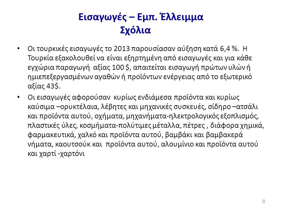 Εισαγωγές – Εμπ. Έλλειμμα Σχόλια • Οι τουρκικές εισαγωγές το 2013 παρουσίασαν αύξηση κατά 6,4 %. Η Τουρκία εξακολουθεί να είναι εξηρτημένη από εισαγωγ