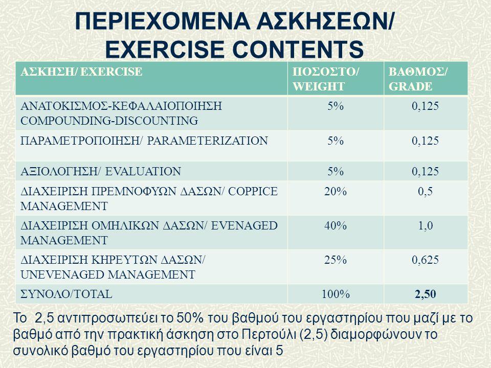 ΑΣΚΗΣΗ/ EXERCISEΠΟΣΟΣΤΟ/ WEIGHT ΒΑΘΜΟΣ/ GRADE ΑΝΑΤΟΚΙΣΜΟΣ-ΚΕΦΑΛΑΙΟΠΟΙΗΣΗ COMPOUNDING-DISCOUNTING 5%0,125 ΠΑΡΑΜΕΤΡΟΠΟΙΗΣΗ/ PARAMETERIZATION5%0,125 ΑΞΙΟΛΟΓΗΣΗ/ EVALUATION5%0,125 ΔΙΑΧΕΙΡΙΣΗ ΠΡΕΜΝΟΦΥΩΝ ΔΑΣΩΝ/ COPPICE MANAGEΜENT 20%0,5 ΔΙΑΧΕΙΡΙΣΗ ΟΜΗΛΙΚΩΝ ΔΑΣΩΝ/ EVENAGED MANAGEΜENT 40%1,0 ΔΙΑΧΕΙΡΙΣΗ KHPEYTΩΝ ΔΑΣΩΝ/ UNEVENAGED MANAGEΜENT 25%0,625 ΣΥΝΟΛΟ/TOTAL100%2,50 ΠΕΡΙΕΧΟΜΕΝΑ ΑΣΚΗΣΕΩΝ/ EXERCISE CONTENTS Το 2,5 αντιπροσωπεύει το 50% του βαθμού του εργαστηρίου που μαζί με το βαθμό από την πρακτική άσκηση στο Περτούλι (2,5) διαμορφώνουν το συνολικό βαθμό του εργαστηρίου που είναι 5