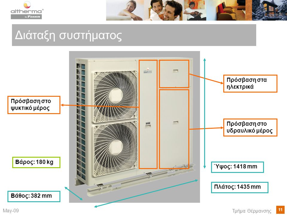 11 May-09 Τμήμα Θέρμανσης Διάταξη συστήματος Πρόσβαση στο ψυκτικό μέρος Πρόσβαση στα ηλεκτρικά Πρόσβαση στο υδραυλικό μέρος Πλάτος: 1435 mm Ύψος: 1418 mm Βάθος: 382 mm Βάρος: 180 kg