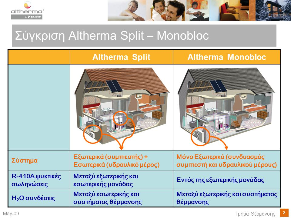 2 May-09 Τμήμα Θέρμανσης Σύγκριση Altherma Split – Monobloc Altherma SplitAltherma Monobloc Σύστημα Εξωτερικά (συμπιεστής) + Εσωτερικά (υδραυλικό μέρος) Μόνο Εξωτερικά (συνδυασμός συμπιεστή και υδραυλικού μέρους) R-410A ψυκτικές σωληνώσεις Μεταξύ εξωτερικής και εσωτερικής μονάδας Εντός της εξωτερικής μονάδας H 2 O συνδέσεις Μεταξύ εσωτερικής και συστήματος θέρμανσης Μεταξύ εξωτερικής και συστήματος θέρμανσης