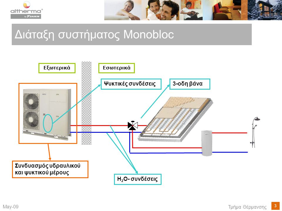 3 May-09 Τμήμα Θέρμανσης Διάταξη συστήματος Monobloc ΕσωτερικάΕξωτερικά H 2 O- συνδέσεις Ψυκτικές συνδέσεις Συνδυασμός υδραυλικού και ψυκτικού μέρους