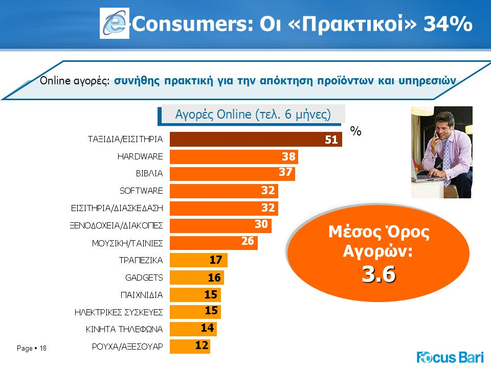 Page  18 -Consumers: Οι «Πρακτικοί» 34% Online αγορές: συνήθης πρακτική για την απόκτηση προϊόντων και υπηρεσιών Αγορές Online (τελ. 6 μήνες) % Μέσος
