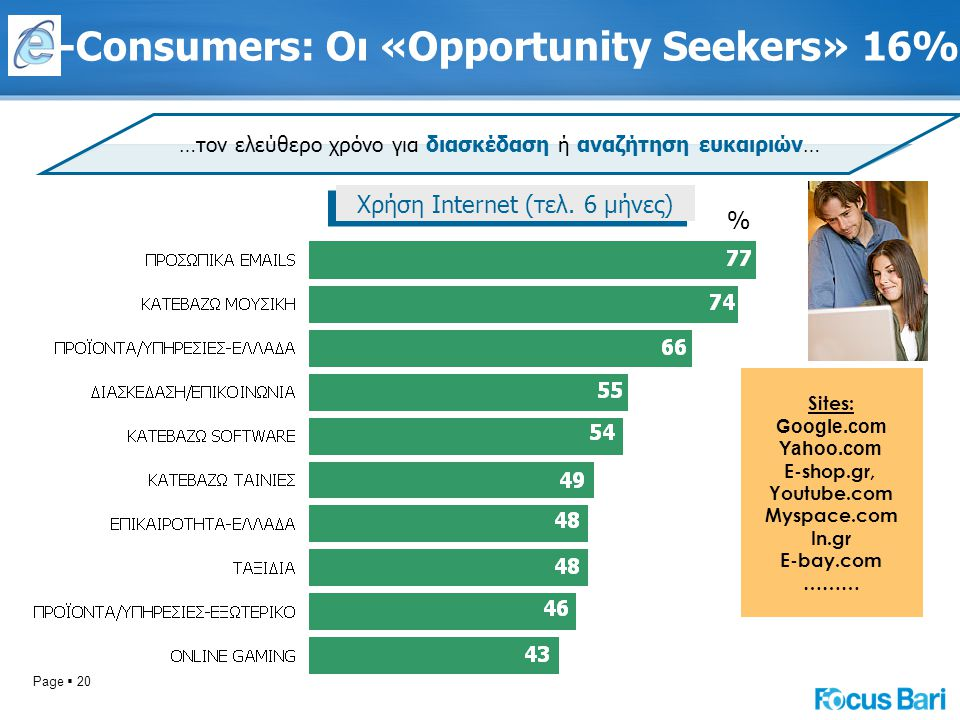 Page  20 -Consumers: Οι «Opportunity Seekers» 16% …τον ελεύθερο χρόνο για διασκέδαση ή αναζήτηση ευκαιριών… Sites: Google.com Yahoo.com E-shop.gr, Yo