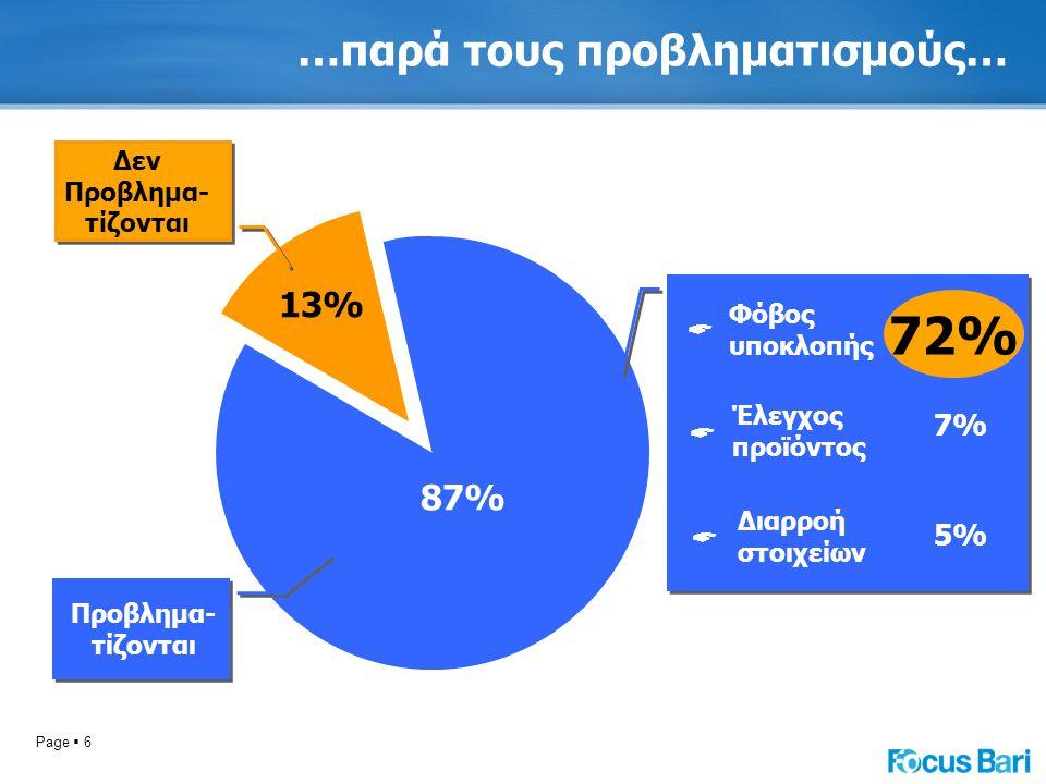 Page  6 …παρά τους προβληματισμούς… 87%  Φόβος υποκλοπής  Έλεγχος προϊόντος  Διαρροή στοιχείων 72% 7% 5% 72% Προβλημα- τίζονται 13% Δεν Προβλημα-