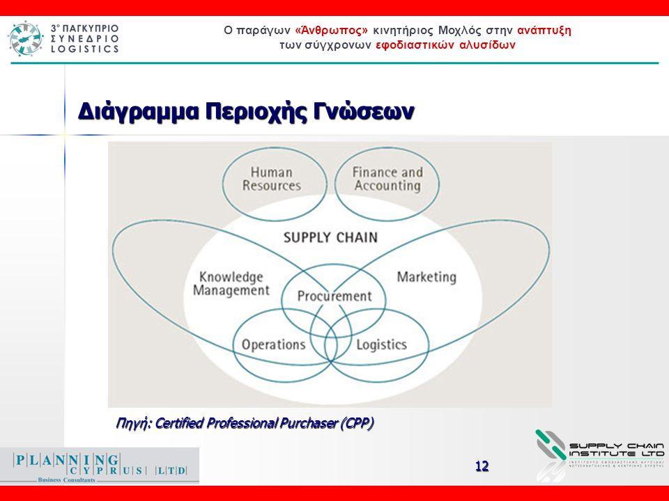 Ο παράγων «Άνθρωπος» κινητήριος Μοχλός στην ανάπτυξη των σύγχρονων εφοδιαστικών αλυσίδων Supporting knowledge Areas Πηγή: Certified Professional Purch