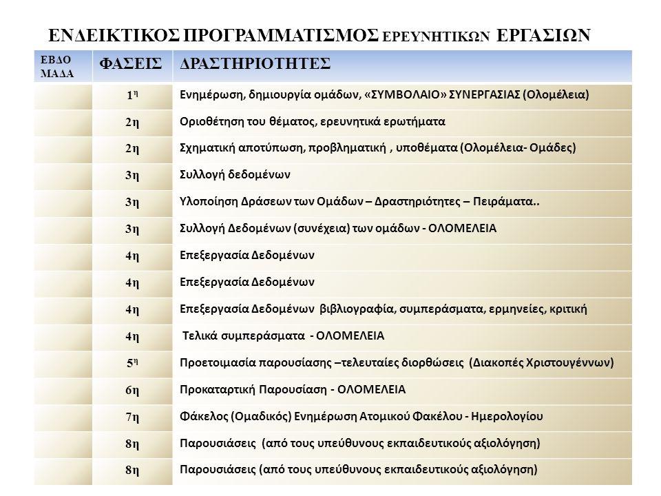 Παράδειγμα -σχεδιασμός ΘΕΜΑ: Η συμβολή των μετάλλων στην εξελικτική πορεία του ανθρώπου Ομάδα1 Ομάδα2 Ομάδα3 Ομάδα4 ΥΠΟΘΕΜΑ1 ΥΠΟΘΕΜΑ2 ΥΠΟΘΕΜΑ3 ΥΠΟΘΕΜΑ4 Υποομάδα 1.1 και 1.2 Υποομάδα 2.1 και 2.2 Υποομάδα 3.1 και 3.2 Υποομάδα 4.1 και 4.2 Ερώτημα 1 Δραστηριότητες Πείραμα Ερώτημα 2 Ερώτημα 1 Δραστηριότητες Πείραμα Ερώτημα 2 Ερώτημα 1 Δραστηριότητες Πείραμα Ερώτημα 2 Ερώτημα 1 Δραστηριότητες Πείραμα Ερώτημα 2