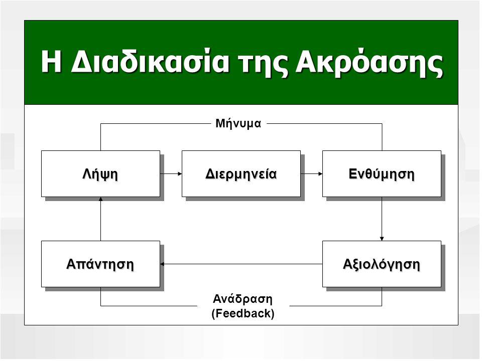 Η Διαδικασία της Ακρόασης Ανάδραση (Feedback) ΔιερμηνείαΔιερμηνείαΕνθύμησηΕνθύμησηΛήψηΛήψη ΑξιολόγησηΑξιολόγησηΑπάντησηΑπάντηση Μήνυμα