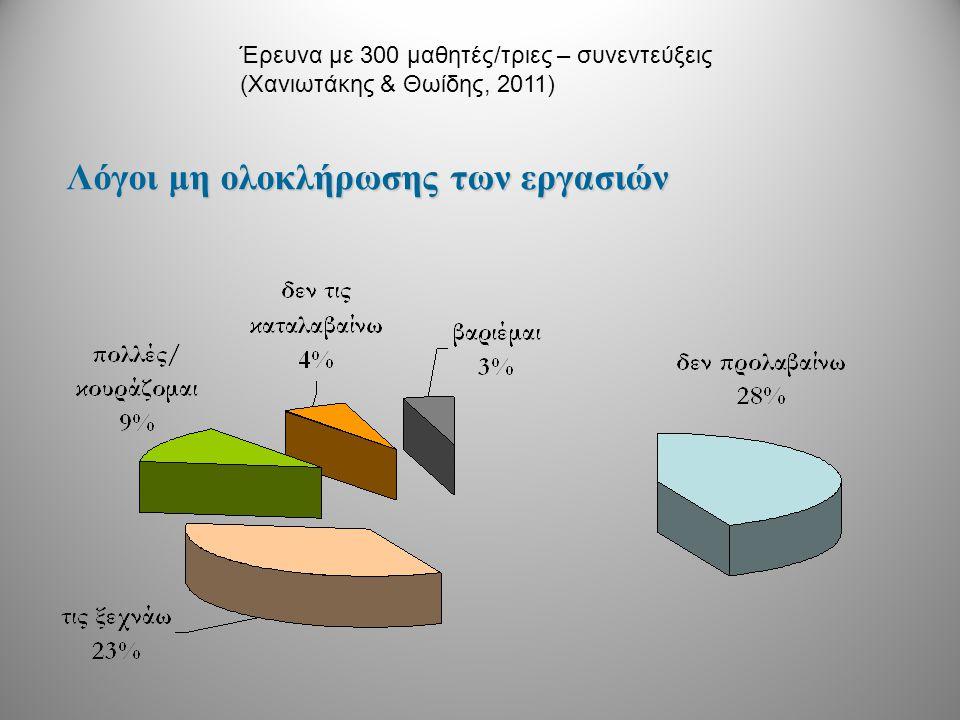 Λόγοι μη ολοκλήρωσης των εργασιών Έρευνα με 300 μαθητές/τριες – συνεντεύξεις (Χανιωτάκης & Θωίδης, 2011)