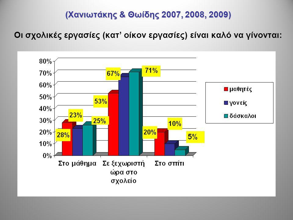 Ερευνητικά δεδομένα (1) •Οι κατ' οίκον εργασίες που πράγματι βοηθούν στη μάθηση, είναι λίγες •Δεν επιβεβαιώνεται η άποψη ότι οι πολλές κατ' οίκον εργασίες βελτιώνουν τις σχολικές επιδόσεις (στο δημοτικό σχολείο) •Δεν αναπτύσσεται η αυτονομία του παιδιού όταν οι γονείς εμπλέκονται με ακατάλληλο τρόπο ή επιμένουν να ασκούν έλεγχο μονίμως