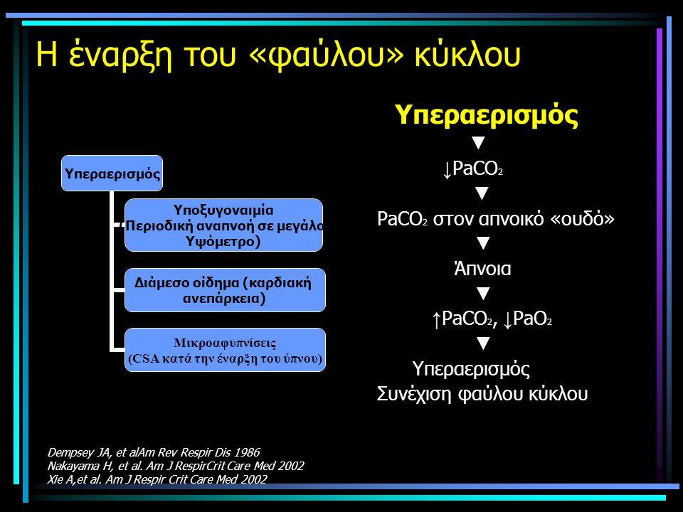 Η έναρξη του «φαύλου» κύκλου Υπεραερισμός ▼ ↓ PaCO 2 ▼ PaCO 2 στον απνοικό «ουδό» ▼ Άπνοια ▼ ↑ PaCO 2, ↓ PaO 2 ▼ Υπεραερισμός Συνέχιση φαύλου κύκλου Υπεραερισμός Υποξυγοναιμία (Περιοδική αναπνοή σε μεγάλο Υψόμετρο) Διάμεσο οίδημα (καρδιακή ανεπάρκεια) Μικροαφυπνίσεις (CSA κατά την έναρξη του ύπνου) Dempsey JA, et alAm Rev Respir Dis 1986 Nakayama H, et al.