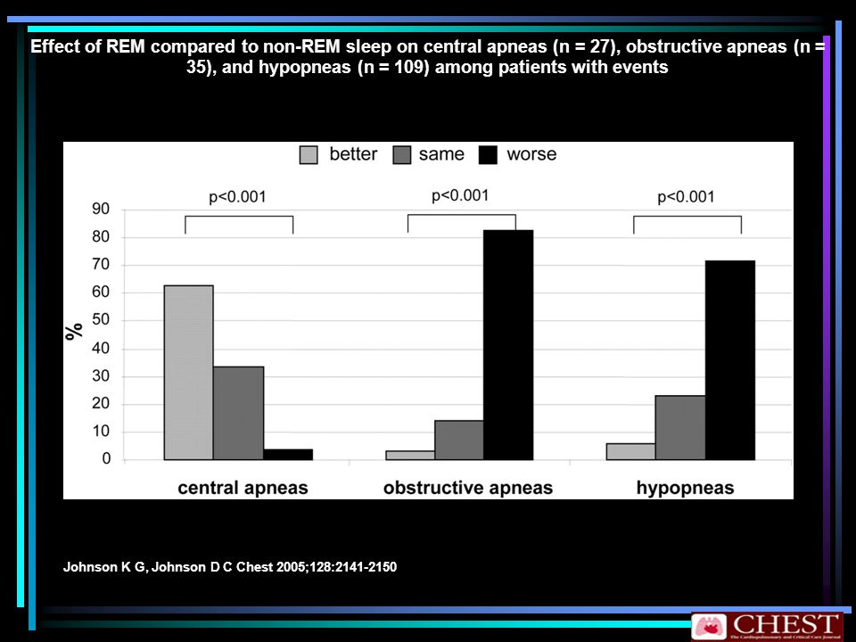 Effect of REM compared to non-REM sleep on central apneas (n = 27), obstructive apneas (n = 35), and hypopneas (n = 109) among patients with events Jo
