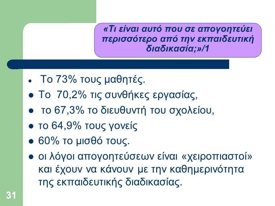 31 «Τι είναι αυτό που σε απογοητεύει περισσότερο από την εκπαιδευτική διαδικασία;»/1  Το 73% τους μαθητές.  Το 70,2% τις συνθήκες εργασίας,  το 67,